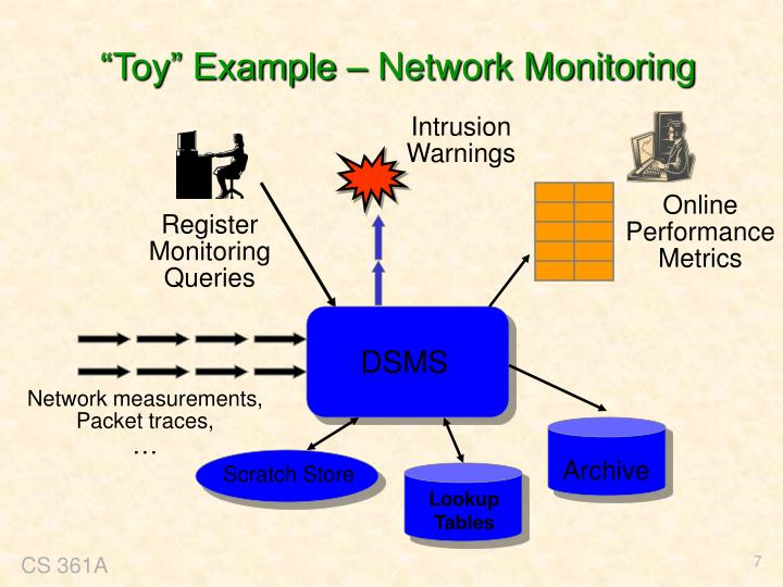 """Toy"" Example – Network Monitoring"