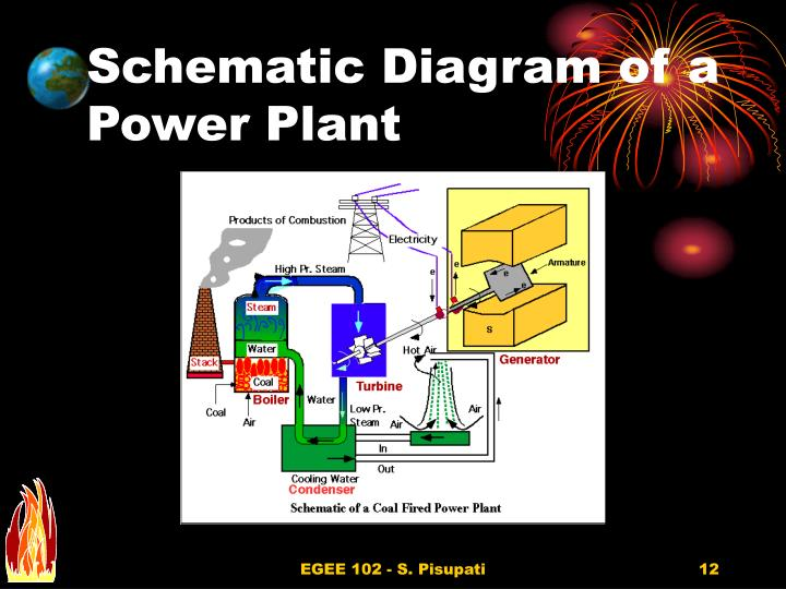 Schematic Diagram of a Power Plant