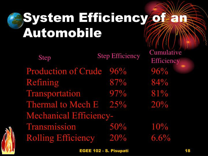 System Efficiency of an Automobile
