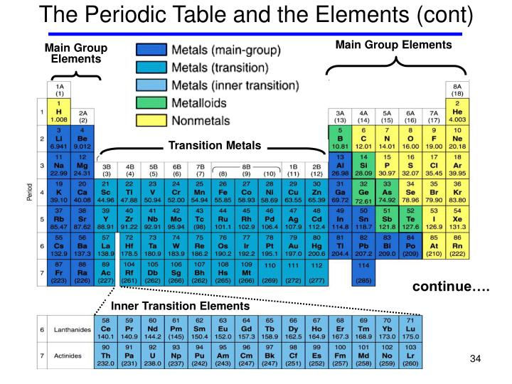 quick study periodic table pdf