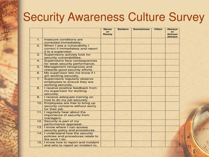 Security Awareness Culture Survey