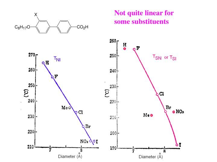 Not quite linear for some substituents