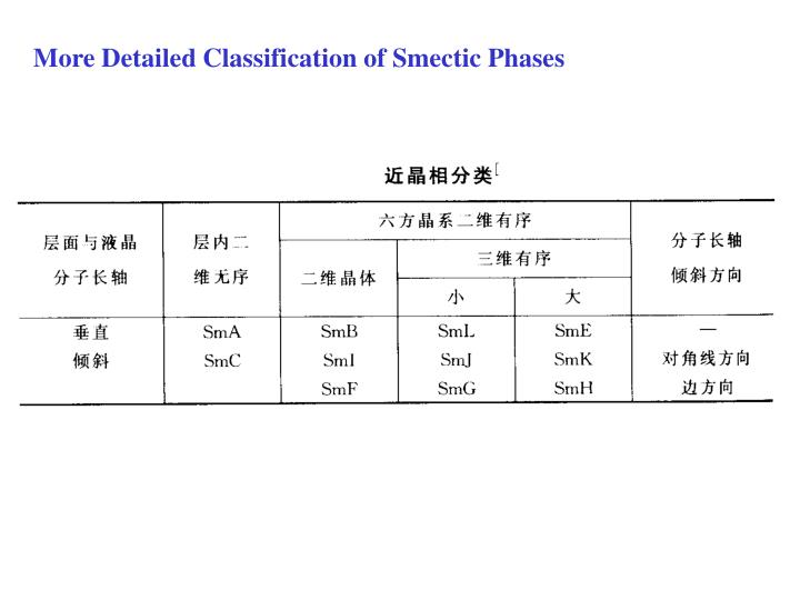 More Detailed Classification of Smectic Phases
