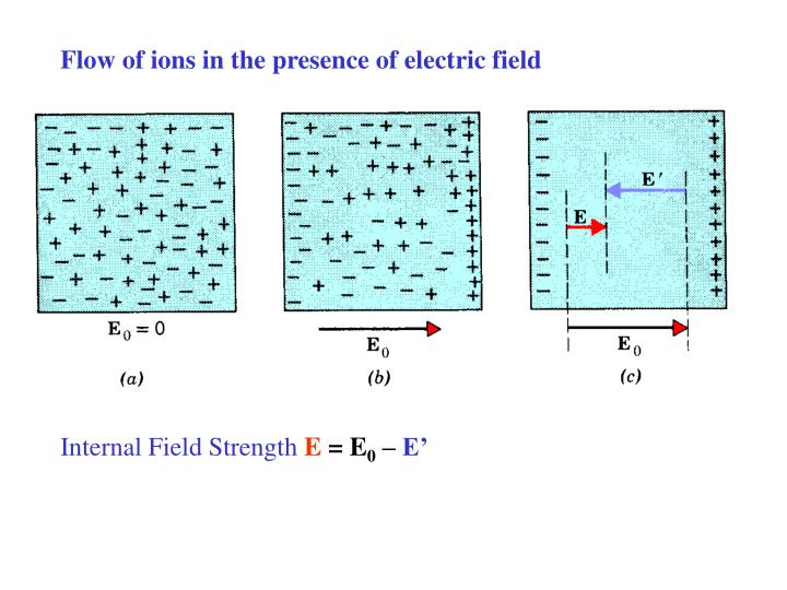 Flow of ions in the presence of electric field