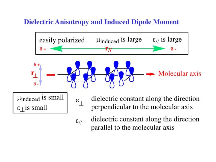 Dielectric Anisotropy and Induced Dipole Moment