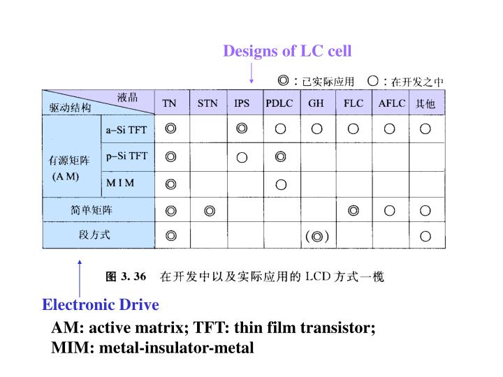 Designs of LC cell