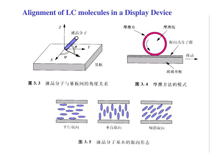 Alignment of LC molecules in a Display Device