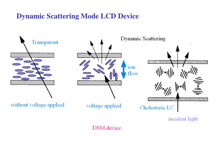 Dynamic Scattering Mode LCD Device