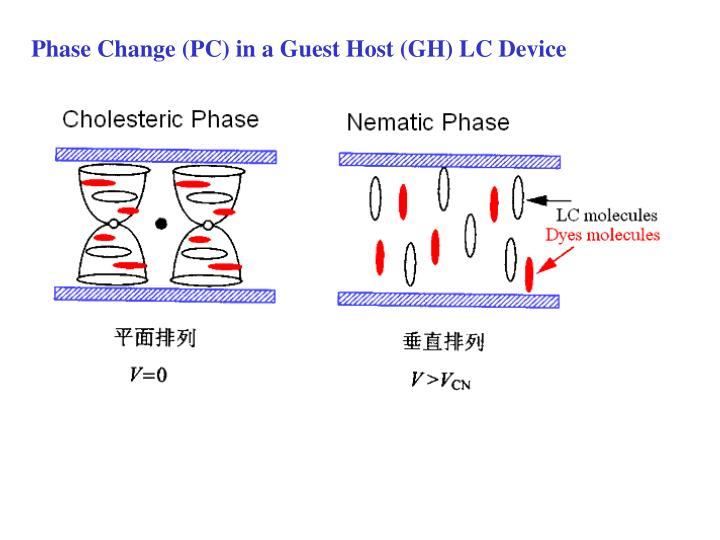 Phase Change (PC) in a Guest Host (GH) LC Device