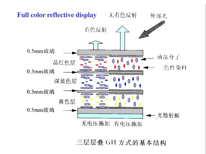 Full color reflective display