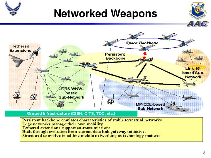 Networked Weapons