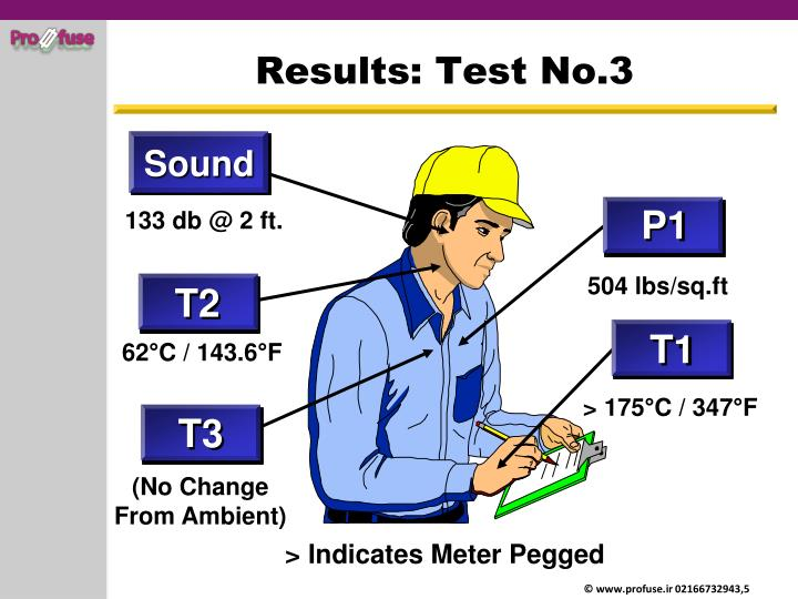 Results: Test No.3