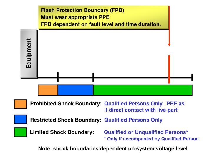 Prohibited Shock Boundary: