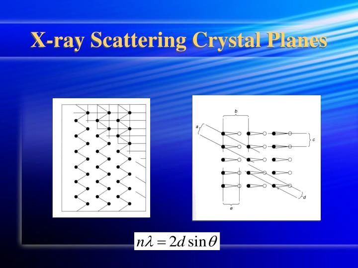 X-ray Scattering Crystal Planes