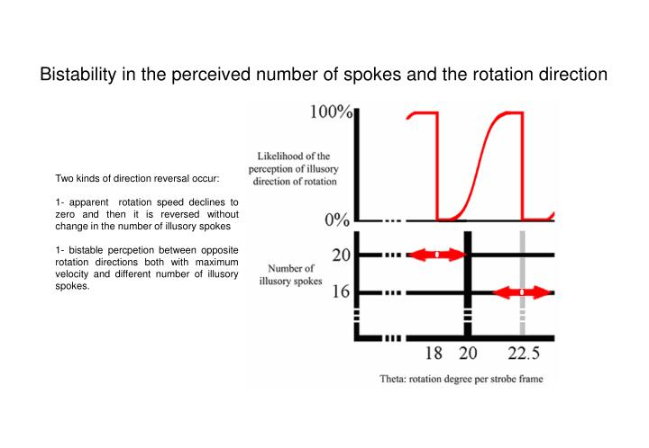 Bistability in the perceived number of spokes and the rotation direction