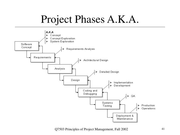 Project Phases A.K.A.