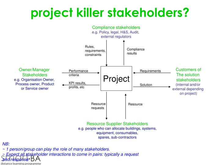 project killer stakeholders?