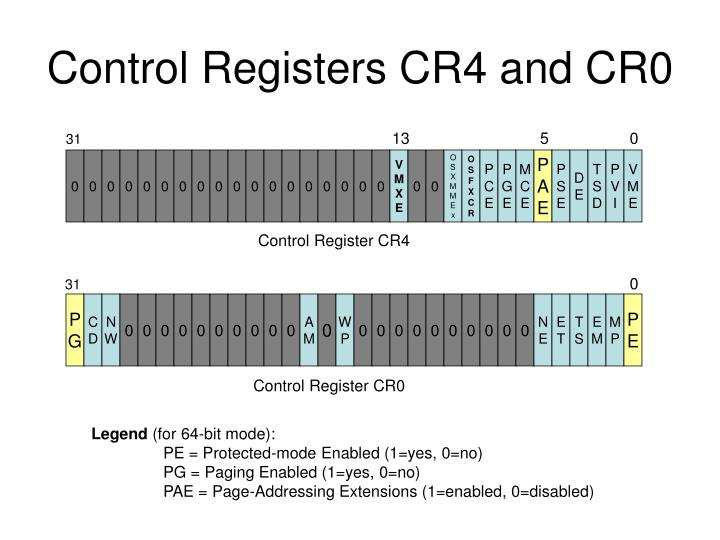 Control Registers CR4 and CR0