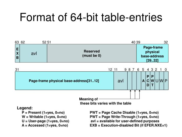 Format of 64-bit table-entries