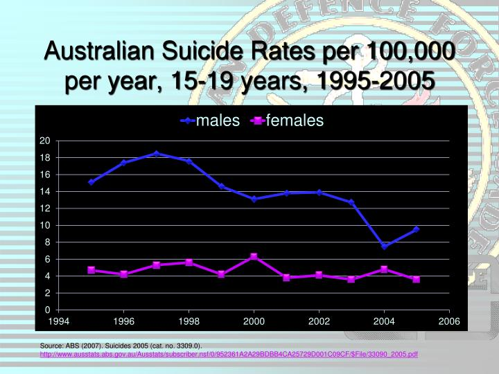 Australian Suicide Rates per 100,000 per year, 15-19 years, 1995-2005