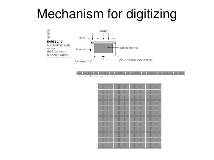 Mechanism for digitizing