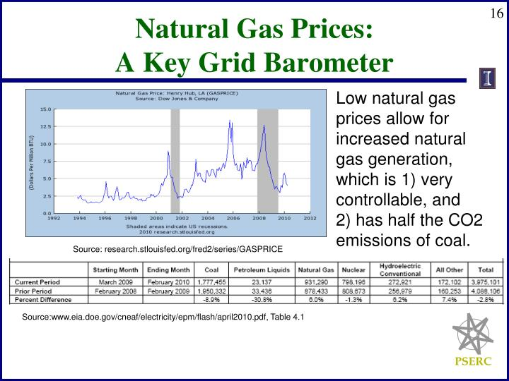Natural Gas Prices: