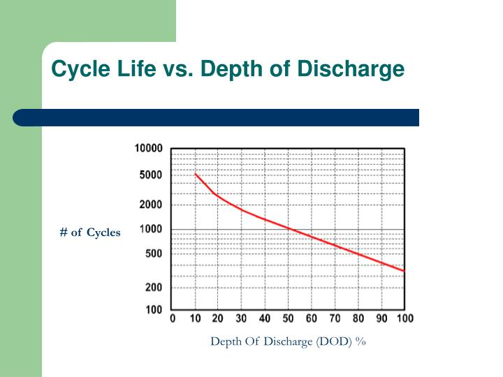 Cycle Life vs. Depth of Discharge