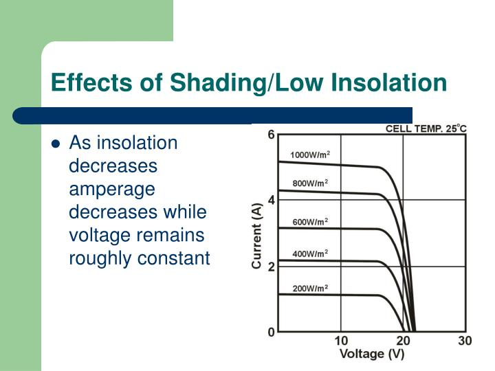 Effects of Shading/Low Insolation