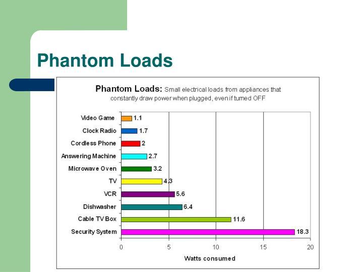 Phantom Loads