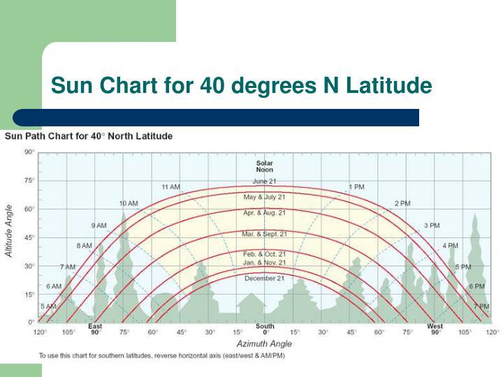 Sun Chart for 40 degrees N Latitude