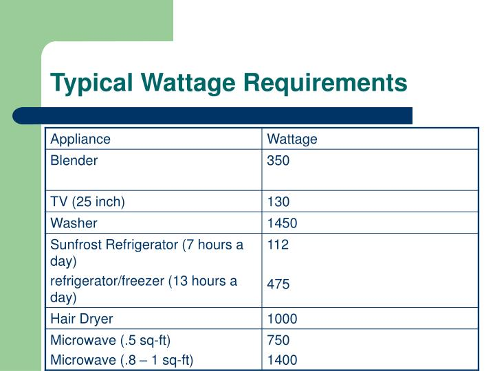 Typical Wattage Requirements