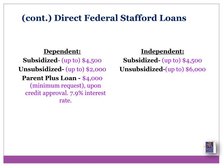 (cont.) Direct Federal Stafford Loans