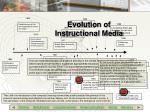 evolution of instructional media