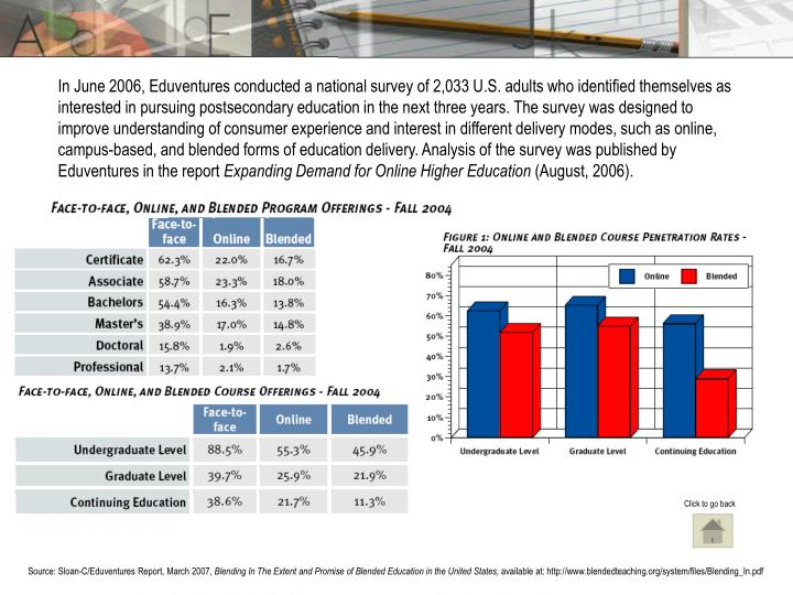 In June 2006, Eduventures conducted a national survey of 2,033 U.S. adults who identified themselves as interested in pursuing postsecondary education in the next three years. The survey was designed to improve understanding of consumer experience and interest in different delivery modes, such as online, campus-based, and blended forms of education delivery. Analysis of the survey was published by Eduventures in the report