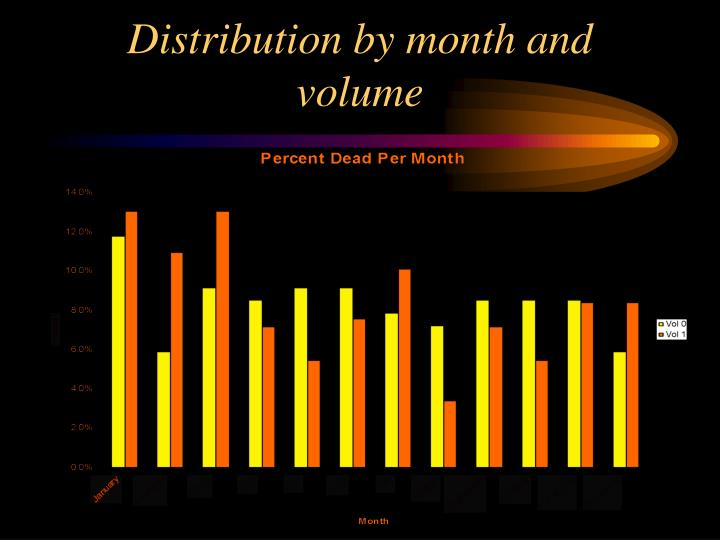 Distribution by month and volume