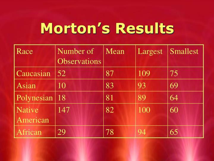 Morton's Results