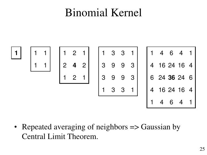 Binomial Kernel