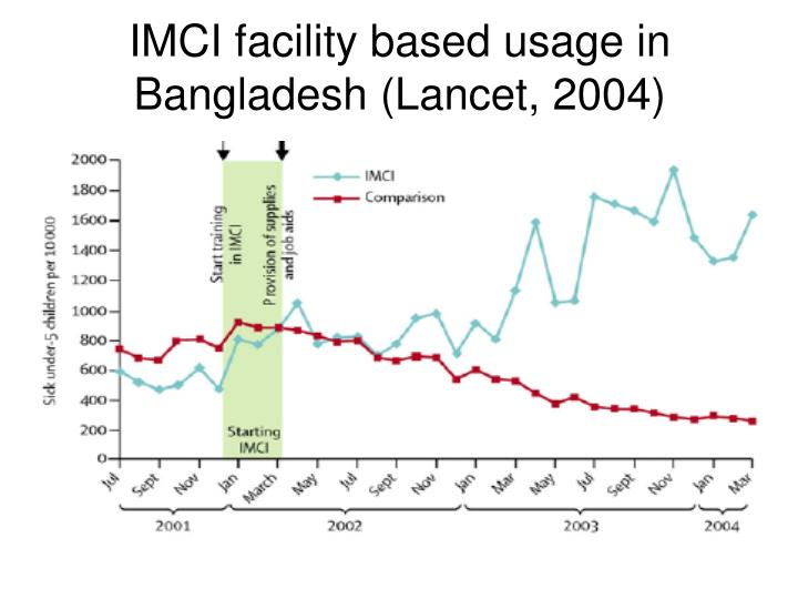 IMCI facility based usage in  Bangladesh (Lancet, 2004)