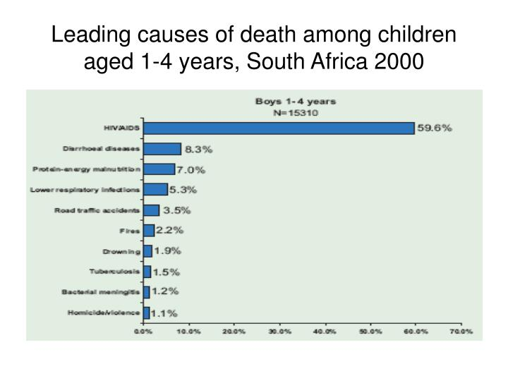 Leading causes of death among children aged 1-4 years, South Africa 2000