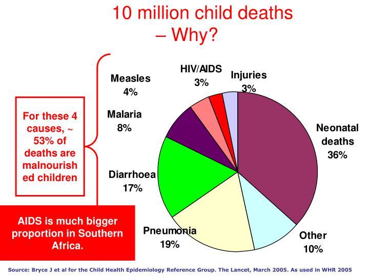 10 million child deaths