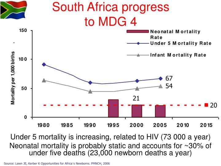 South Africa progress