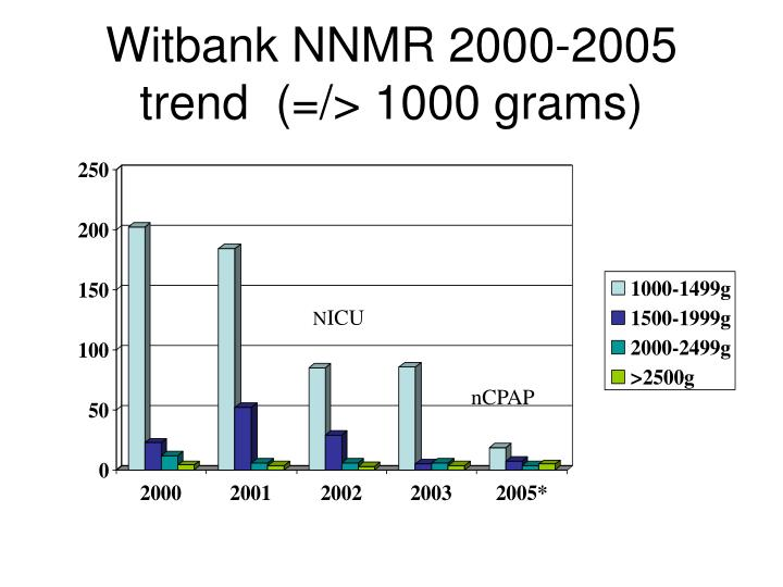 Witbank NNMR 2000-2005 trend  (=/> 1000 grams)