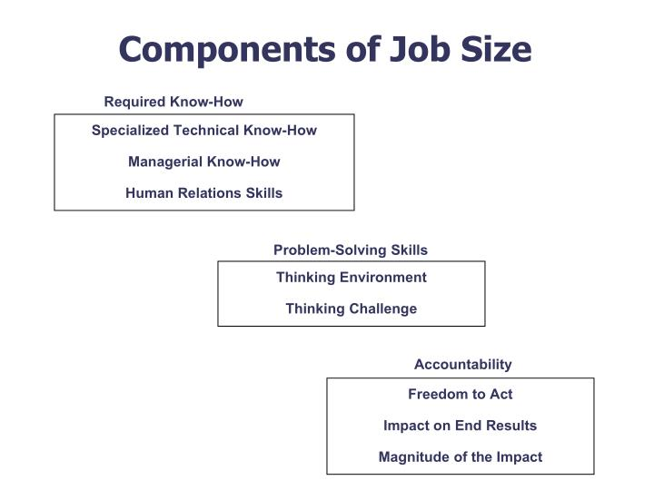 Components of Job Size