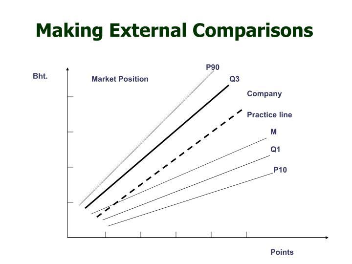 Making External Comparisons