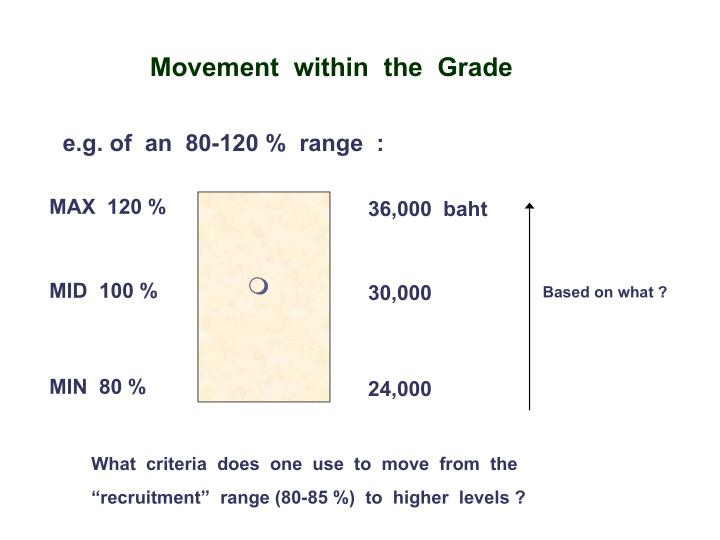 Movement  within  the  Grade