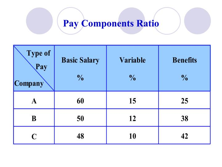Pay Components Ratio