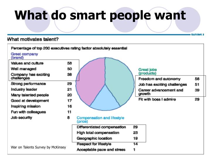 What do smart people want