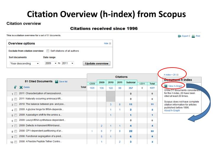 Citation Overview (h-index) from Scopus