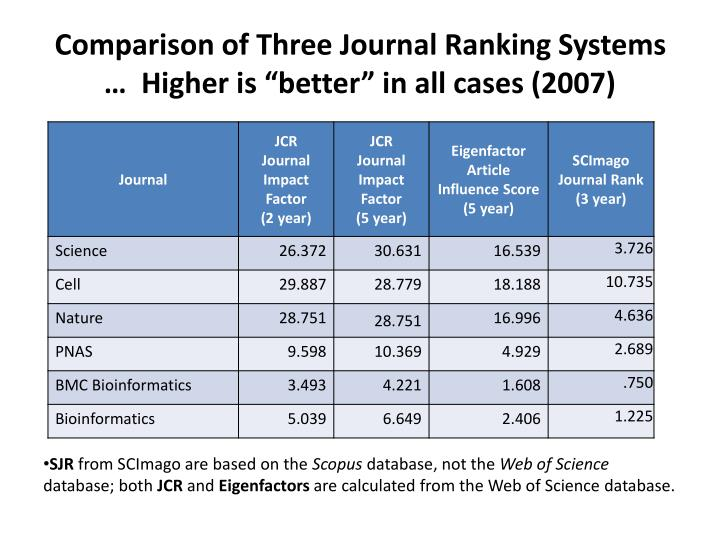 "Comparison of Three Journal Ranking Systems …  Higher is ""better"" in all cases (2007)"
