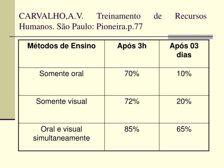 CARVALHO,A.V. Treinamento de Recursos Humanos. São Paulo: Pioneira.p.77